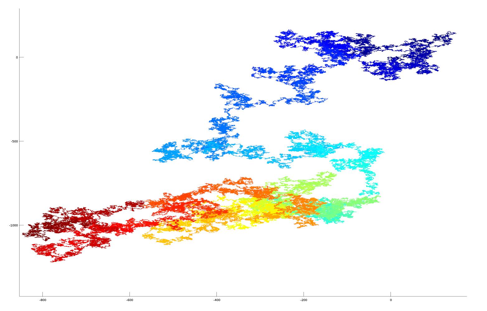 2D plot of pi as vector